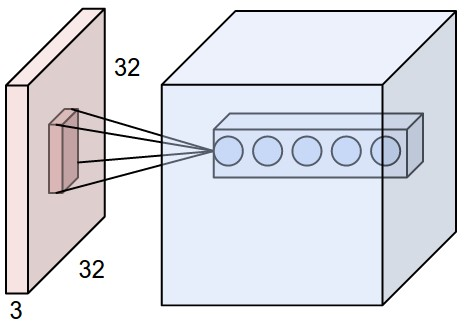 Convolutional neural networks from scratch — The Straight