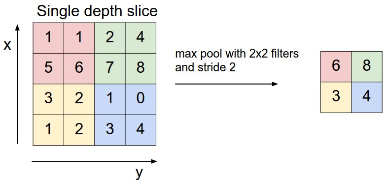 pooling-layer