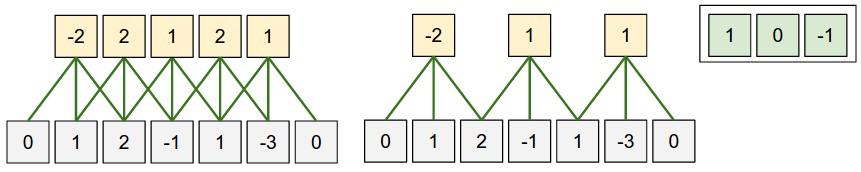 例子:对一维输入的卷积