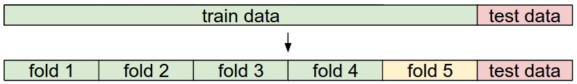 k-fold 交叉验证