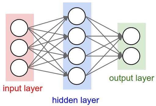 Neural Network. . Source: https://cs231n.github.io/