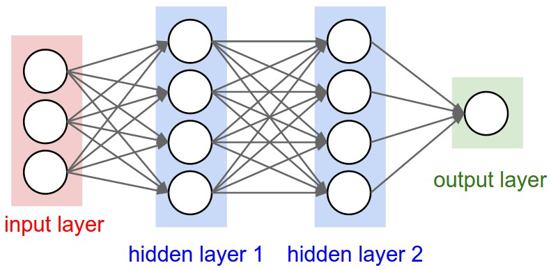 Neural network Stanford CS231n