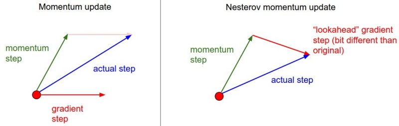 Difference between Momentum and NAG. Picture from CS231.