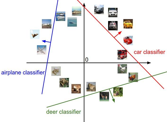 图像空间的可视化表示,每个图片都是对应空间的一个点。以汽车分类器(red)为例,红线上点表示对应于汽车分类器的得分为0的图像。红色箭头表示汽车分类器得分增加的方向,所以红线右侧的点有正值(呈线性增加)得分,左侧的点有负值(呈线性减小)得分。