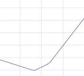 损失函数沿直线投影图