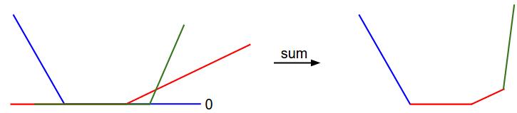 数据损失的一维展示。x轴是单权值y轴是损失值。数据损失是多个项的总和,每个想都独立于特定权重或阈值为0的线性函数。完整的SVM数据损失是此形状的30,730-维版本