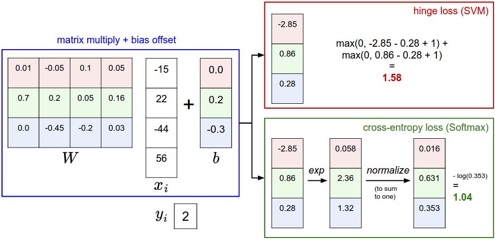 SVM和Softmax分类器比较